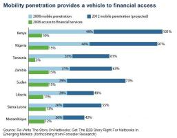 Mobile penetration and financial access